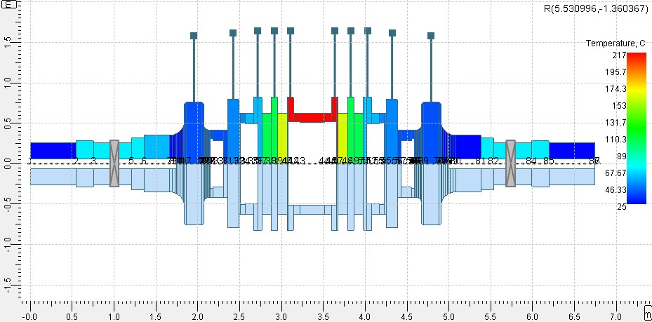 Rotordynamics Steam Turbine Stress Analysis