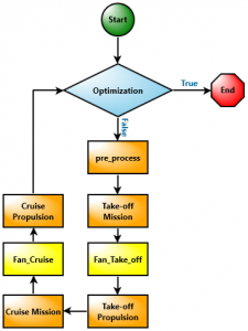 ION Electric Propulsion Workflow