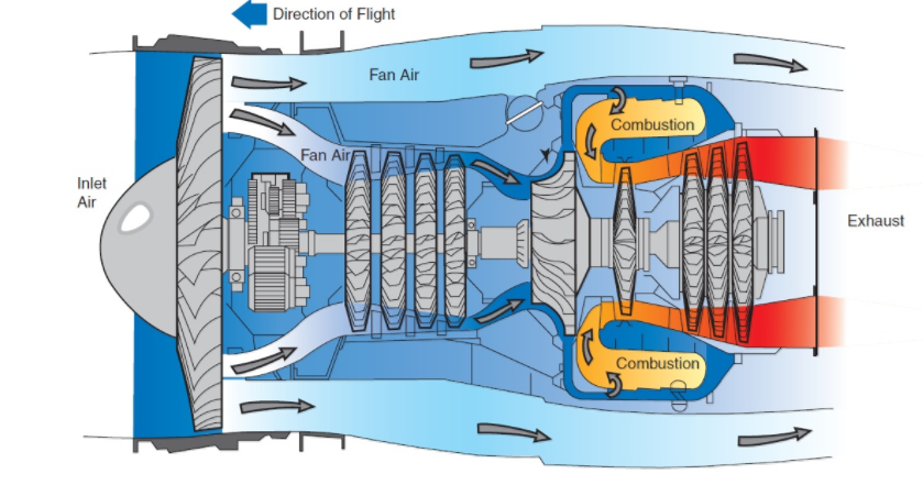 Figure 1 - Turbofan