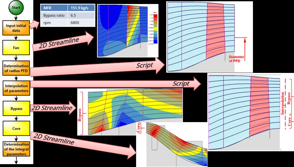 Figure 8 ION Scheme of Design Module
