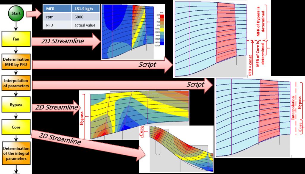 Figure 9 ION Scheme of Analysis Module