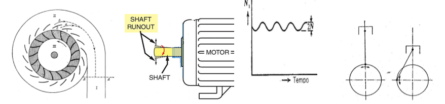 Illustrated examples of torsional excitation, including blade passing frequency, shaft runout, and piston reciprocation